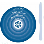 Photo From: Pain Alternatives and the Anti-Inflammatory Diet